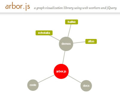 Arbor – Graph Visualization Library Using Web Workers and jQuery