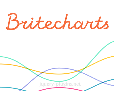 Britecharts – D3.js Based Reusable Charting Library