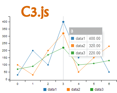 C3.js – D3 Based Reusable Chart Library