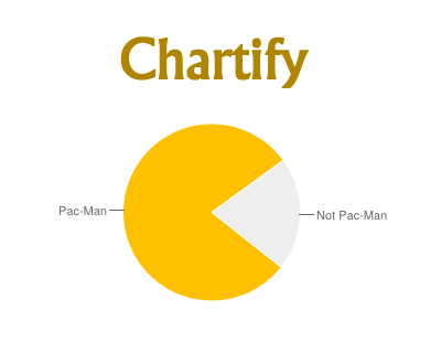 Chartify – jQuery Plugin to Make Google Charts Out of HTML Tables