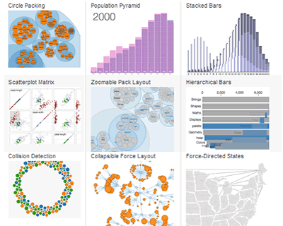 D3.js – JavaScript Visualization Library for HTML and SVG