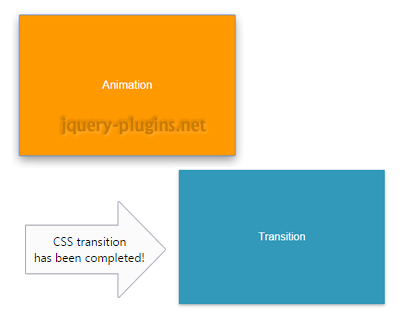 Detecting CSS Animation and Transition End with JavaScript