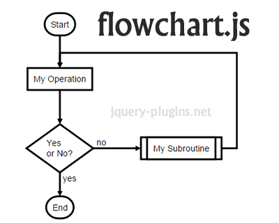 Diagram jquery plugins flowchartjs svg flow chart diagrams with javascript ccuart Image collections