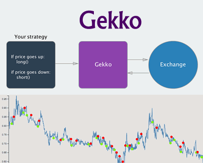Gekko – Bitcoin Trading Bot Written in Node.js