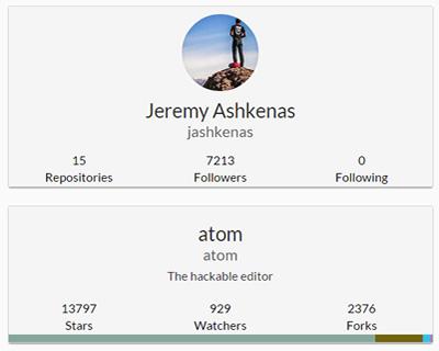 Github.js – Javascript Plugin over Github APIs