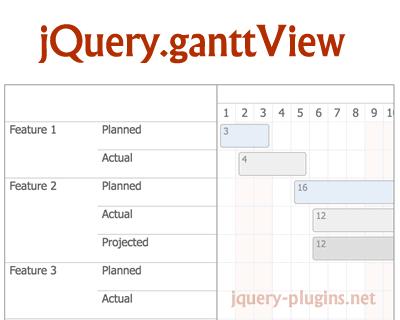 jQuery.ganttView – Editable jQuery Gantt Chart Plugin
