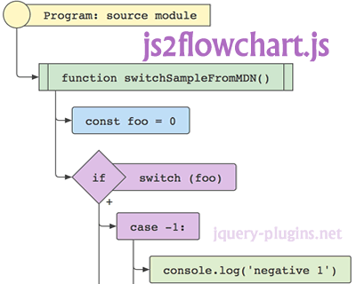 Js2flowchart Generating Svg Flowcharts From Javascript Code