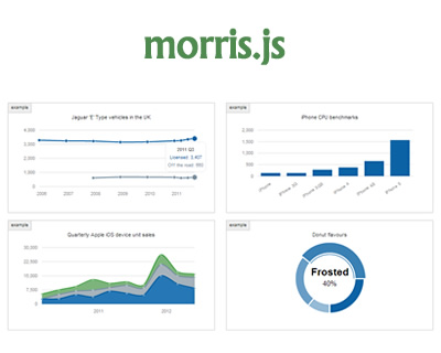 Morris.js – Lightweight Library for Time-Series Graphs