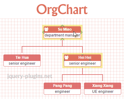 OrgChart – Organization Chart Plugin with DOM and jQuery