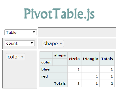 PivotTable.js – Javascript Pivot Table Implementation with Drag & Drop