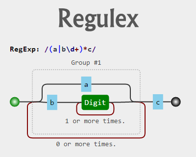 Regulex – JavaScript Regular Expression Visualizer