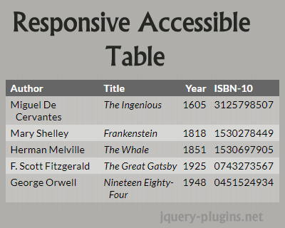 Responsive Accessible Table