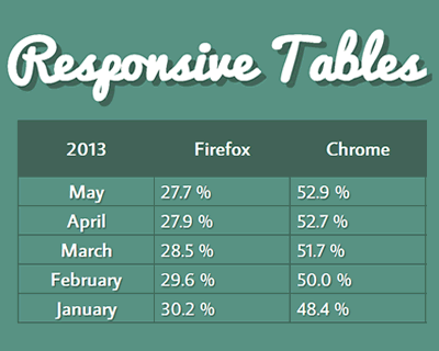 Responsive Tables – jQuery Plugin for Responsive Tables