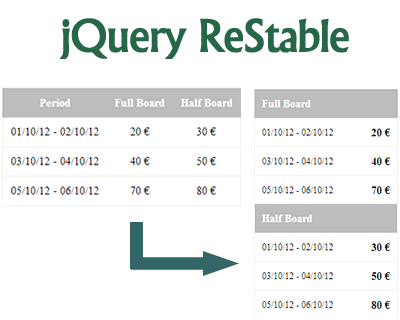 ReStable – jQuery Plugin for Responsive Tables