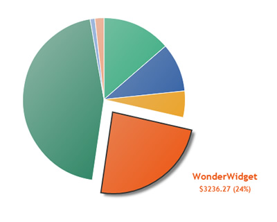 Snazzy Animated Pie Chart with HTML5 and jQuery