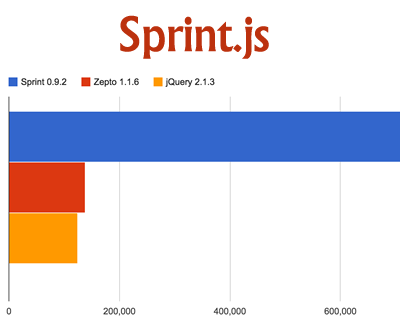 Sprint.js –  Tiny and Lightning Fast jQuery-Like Library