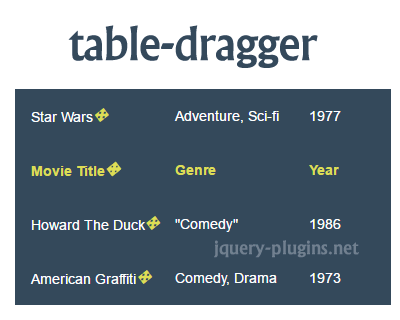Table Dragger – Create ReOrderable Drag & Drop Table with Javascript