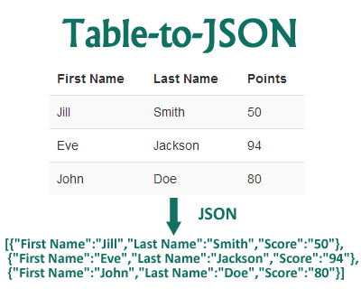 Table-to-JSON – Serializes HTML Tables to JSON