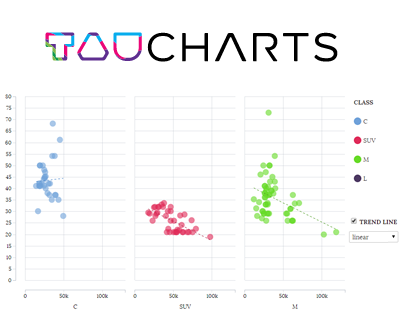 tauCharts – Flexible Javascript Charting Library