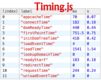 Timing.js – Navigation Timing API Measurement Helpers