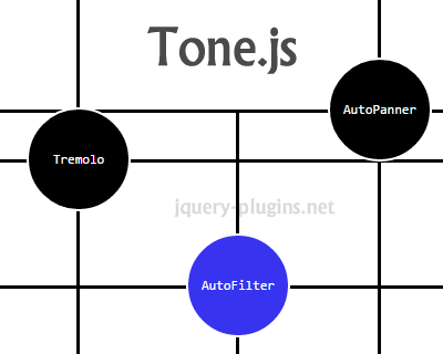 Tone.js – Web Audio Framework for Making Interactive Music in Browser