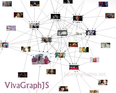 Graph jquery plugins vivagraphjs graph drawing library for javascript ccuart Image collections