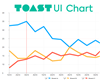 TOAST UI Chart – Beautiful Statistical Data Visualization Library